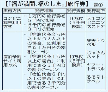福島旅行券 宿泊用