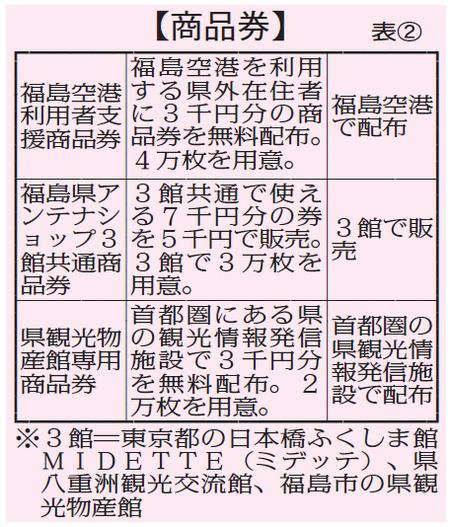 福島旅行券 商品券